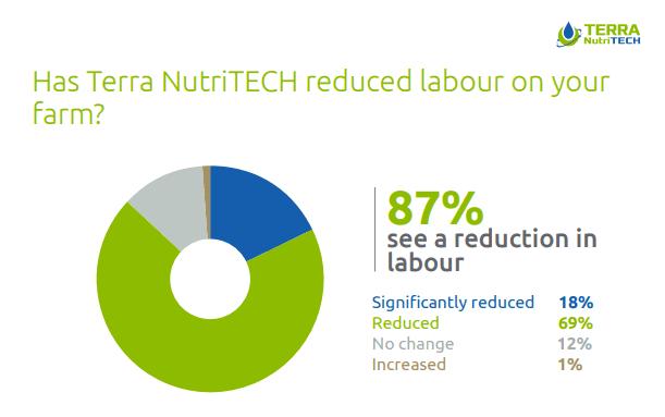 statistics of labour savings across farms